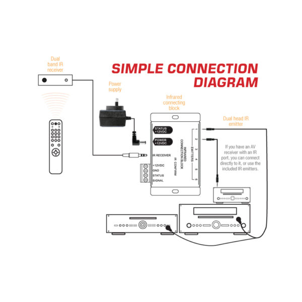 IR Repeater Kit, Six emitter output connections.- Arco