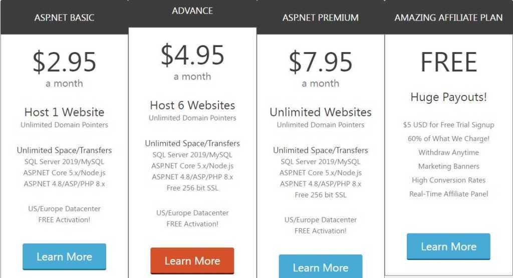 Smarterasp.net Web Hosting Review: 60 Days Free Trial
