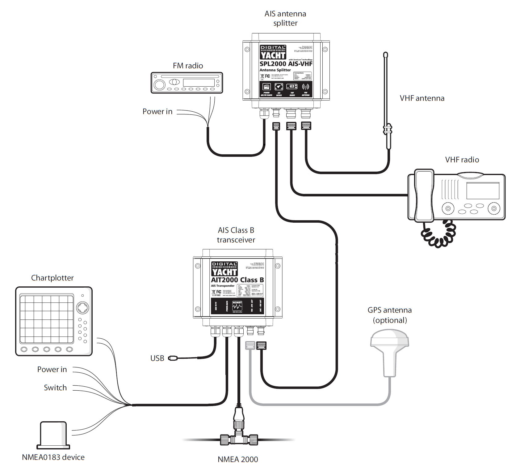Schematic Radio System