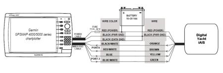 Garmin 4000-5000 Series to iAIS