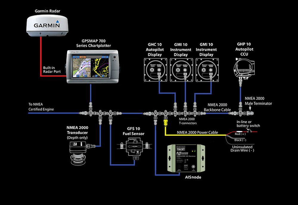 Connecting our new AISnode receiver to a Garmin Network ... on