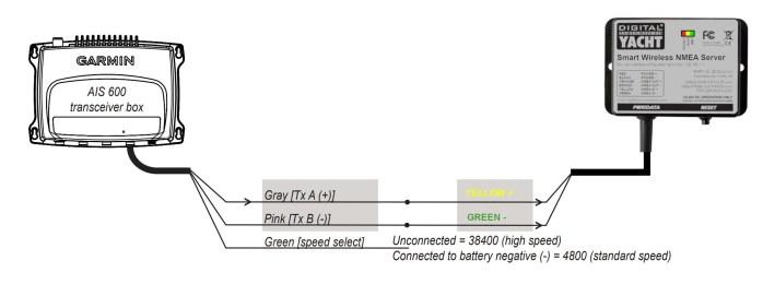 Interfacing a WLN10 to a AIS600 Garmin