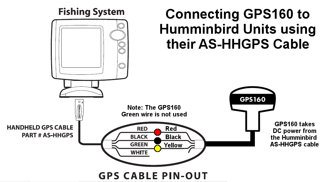 How to interface the GPS160 to your navigation system