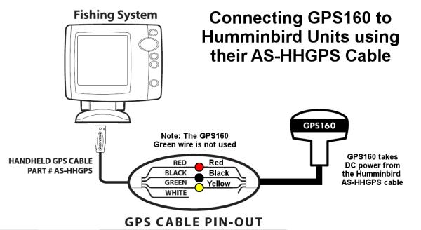 Interfacing GPS160 to Humminbird