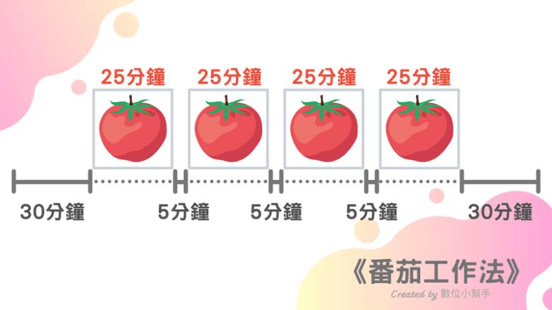 番茄工作法示意圖