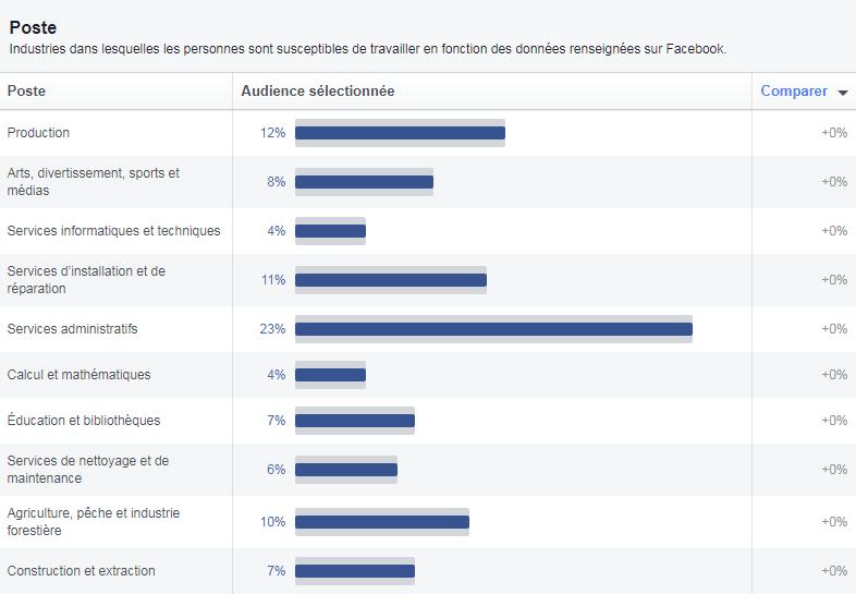26% des utilisateurs de Facebook en Côte d'Ivoire sont dans la gestion ; 23% des utilisateurs de Facebook en Côte d'Ivoire sont dans les services administratifs ; 19% des utilisateurs de Facebook en Côte d'Ivoire sont dans la vente ; 18% des utilisateurs de Facebook en Côte d'Ivoire sont dans la restauration ; 15% des utilisateurs de Facebook en Côte d'Ivoire sont dans les services médicaux et de santé ; 12% des utilisateurs de Facebook en Côte d'Ivoire sont dans la production ; 11% des utilisateurs de Facebook en Côte d'Ivoire sont dans les services d'installations et  de réparation ;