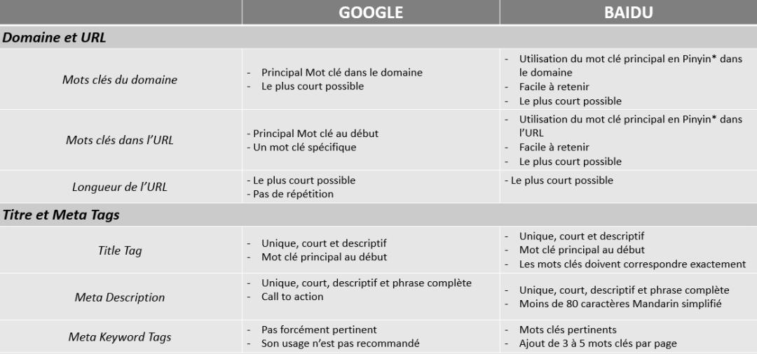 Comparatif baidu google