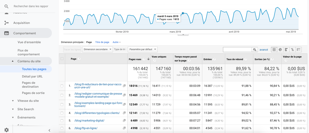 Trafic Google Analytics