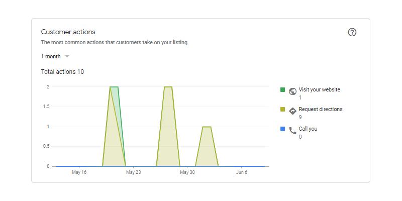 Customer Actions on Google My Business analytics