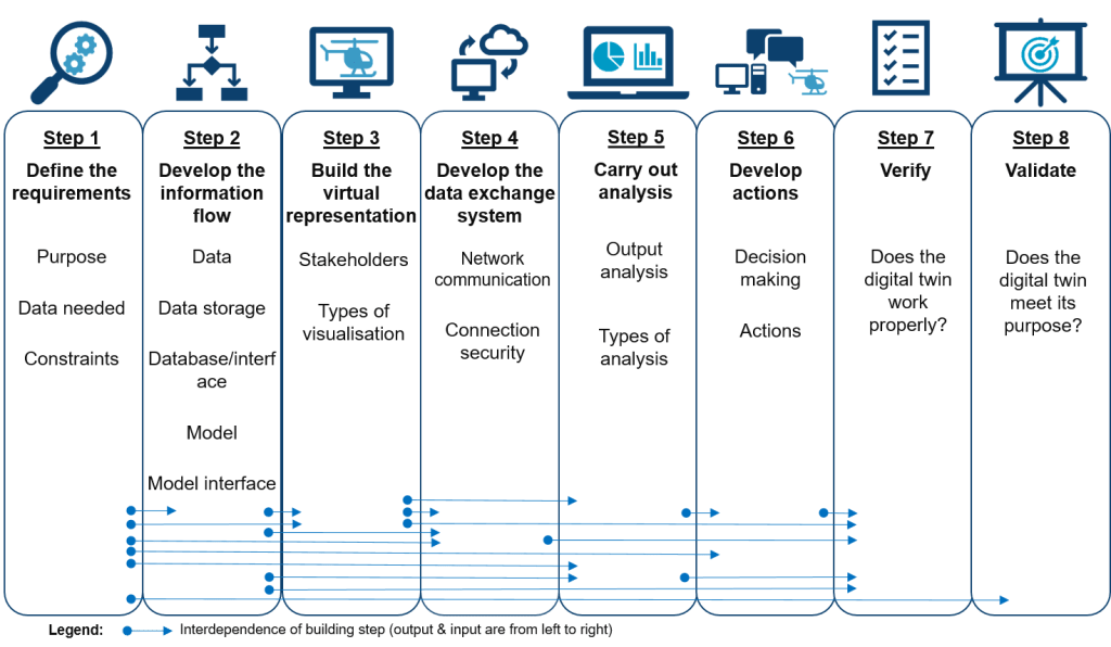 a table showing the overview of digital twin building steps