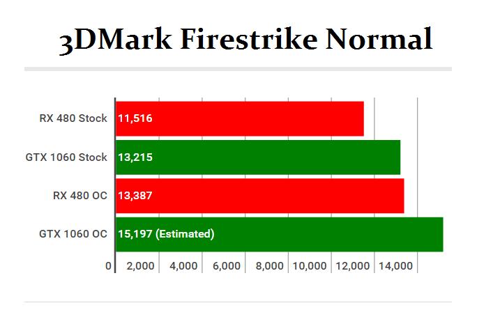 GeForce GTX 1060 vs Radeon RX 480 _ 3DMark FS _ 0
