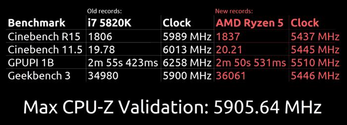 Ryzen 5 1600X OCed to 5.9GHz