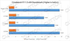 Intel Core i7-8700K benchmarks - Cinebench R11.5