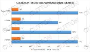Intel Core i7-8700K benchmarks - Cinebench R15