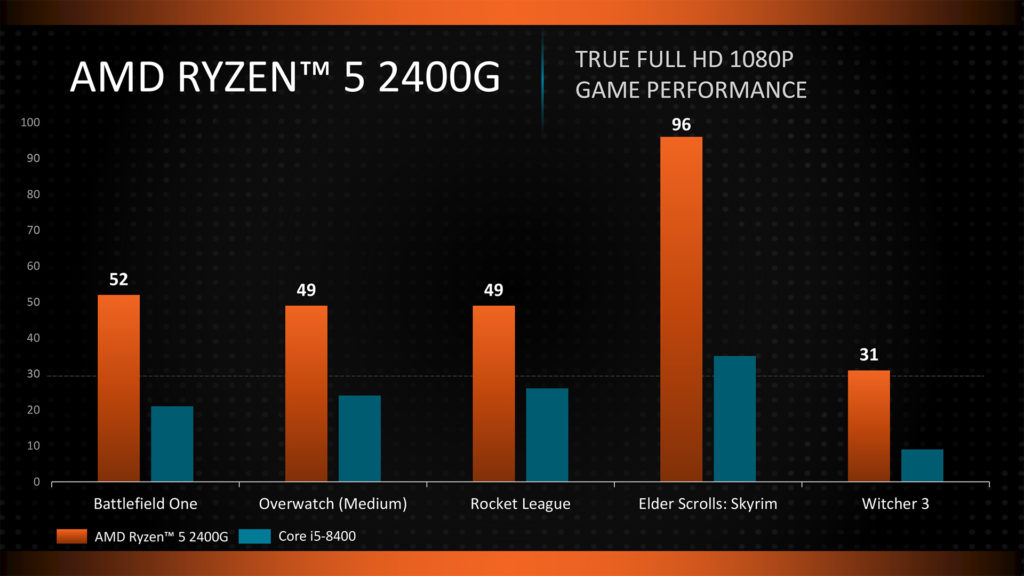 Ryzen Desktop APUs benchmarked: Destroy Intel Core i5-8400 in 1080p Gaming