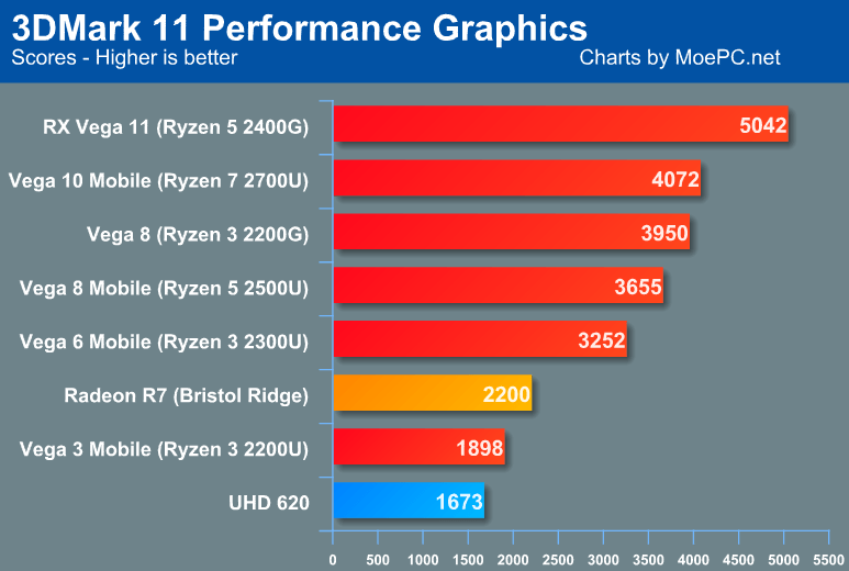 AMD Raven Ridge 3DMark Performance: Vega 11 iGPU beats GT 1030