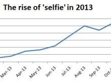 Selfie-Graph