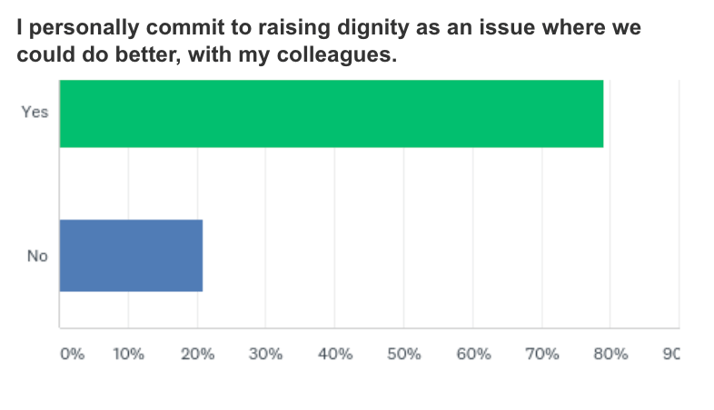 Commitment to raising dignity with colleagues