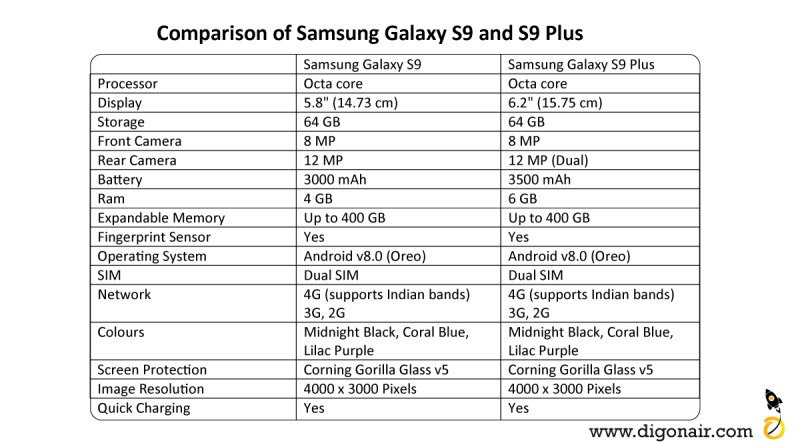 comparison of samsung galaxy S9 ans Samsung Galaxy S plus
