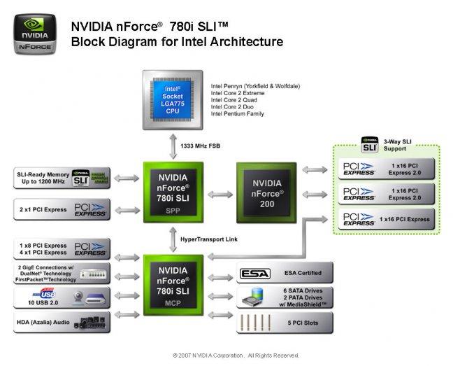 nVidia uvádí čipsety řady nForce 780i/750i SLI - nForce 780i SLI | Diit.cz