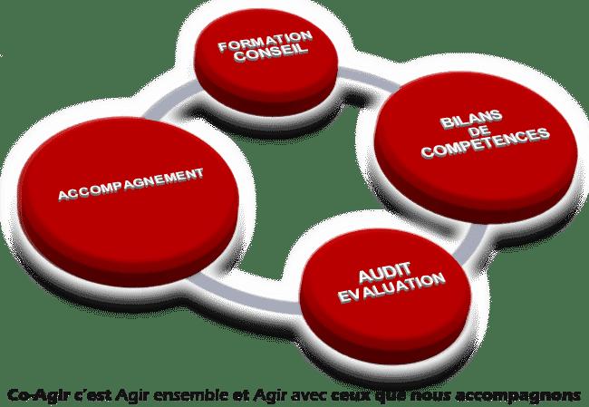 Co Agir: bilans de compétences, audit, évaluations et accompagnement