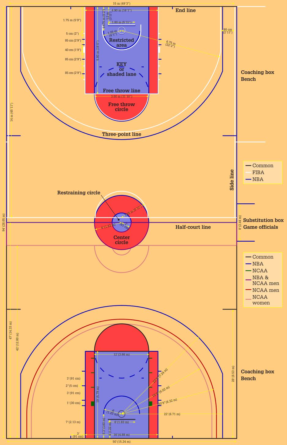 Ukuran Standar Lapangan Basket : ukuran, standar, lapangan, basket, Ukuran, Lapangan, Basket, (National, Basketball, Association), Andhika, Wiratama