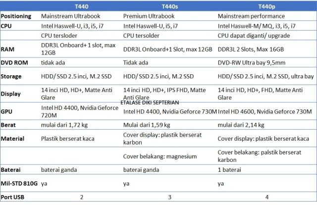 perbandingan thinkpad t440 vs t440s vs t440p