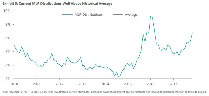 MLP Distributions above average