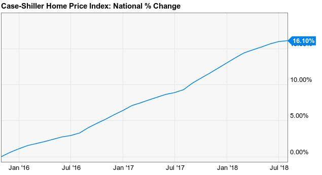 Case Shiller housing prices
