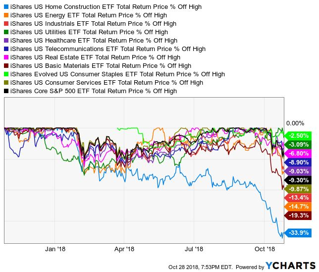IShares Sectors