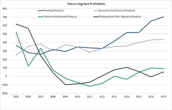 Masco's segment performance varied wildly in the last recession