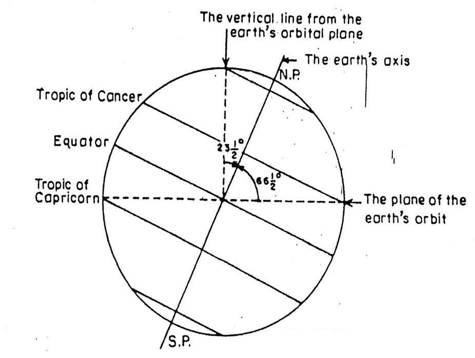 Equatorial Plane And Orbital Plane Of The Earth Are