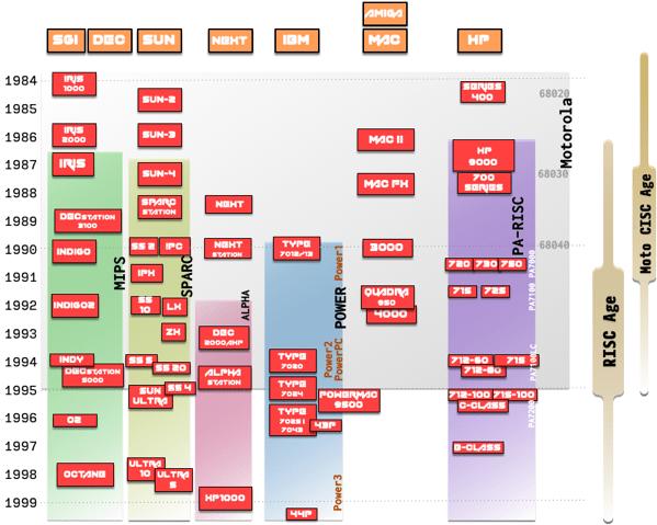 Workstations 2018 Timeline v1a