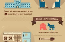 The Social Benefits of Homeownership [Infographic]