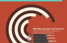 How Interest Rates Affect Mortgage Payments [Infographic]