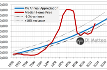 San Diego Home Prices: Not A Housing Bubble