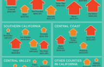 CA Median Home Prices by County [Inforgraphic]