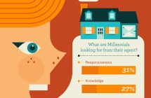 What Millennials look for in real estate agents [Infographic]