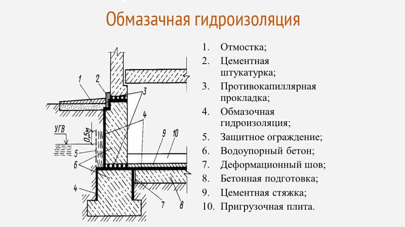 гидроизоляция бетонного фундамента