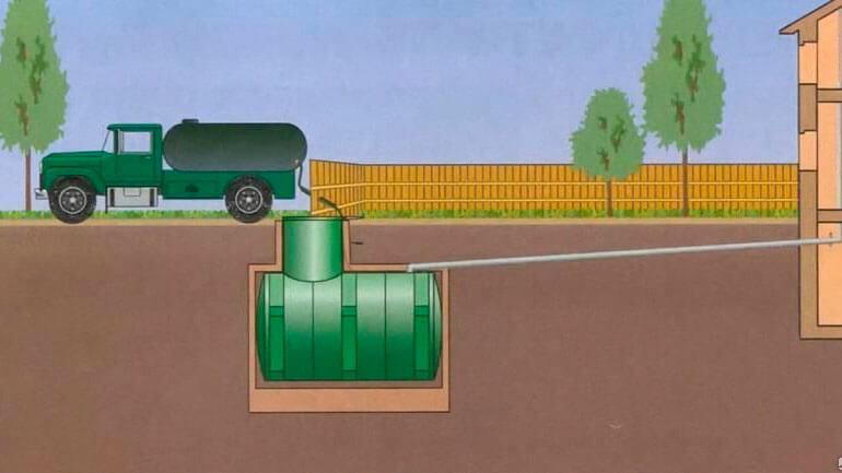 ustrojstvo-kanalizacii-v-chastnom-dome