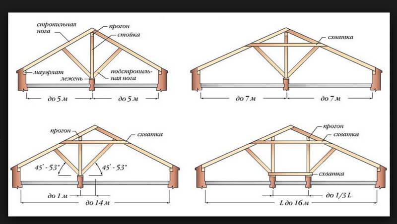 устройство вальмовой крыши