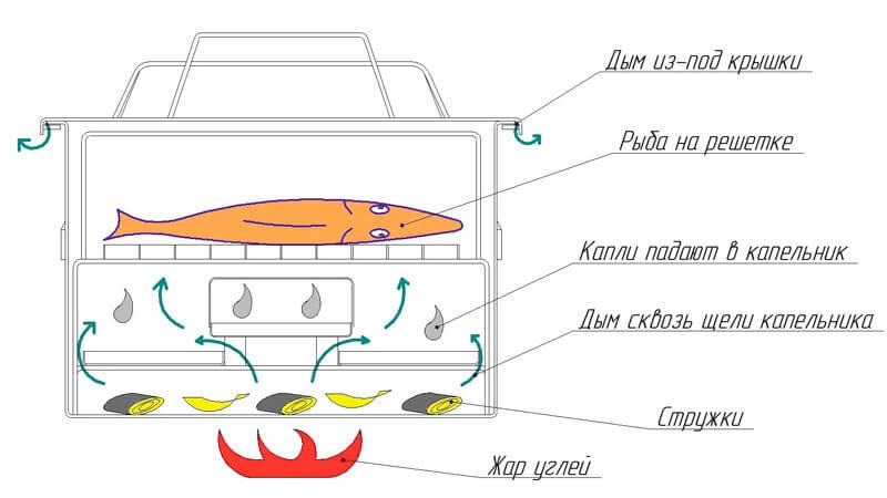 домашняя коптильня для газовой плиты