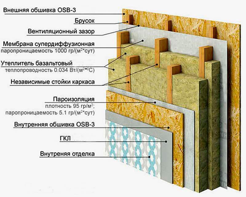 плотность базальтового утеплителя