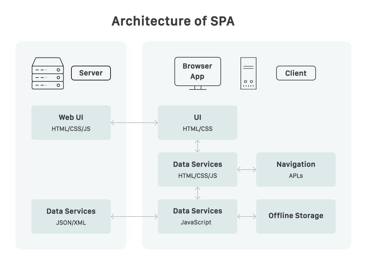SPA or one-page websites - Website development kenya