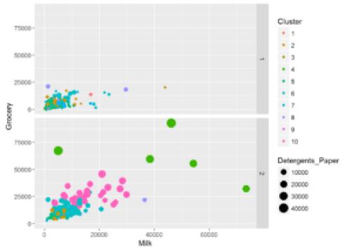 multi variate analysis