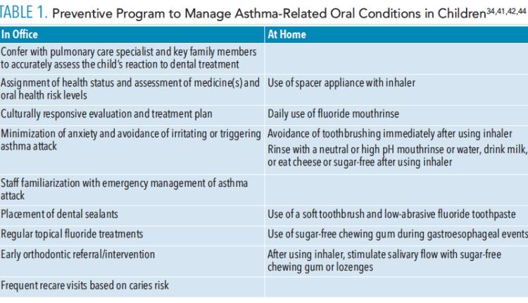 Table 1 asthma