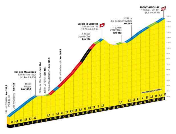 Profil Mont Aigoual Tour de France 2020 dates actualisées