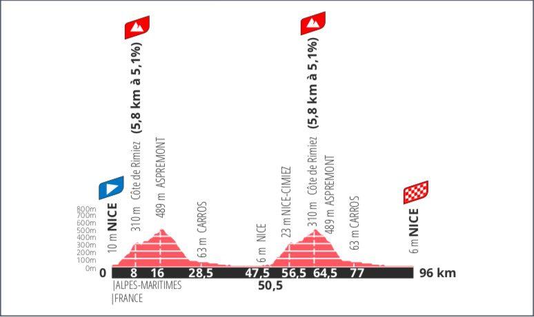 La course By Le Course