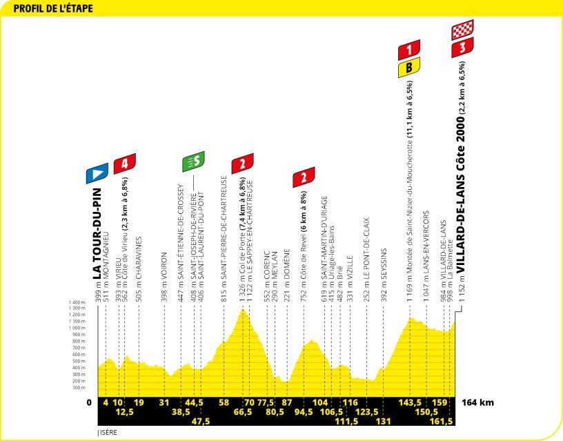 Tour de France 2020 étapes
