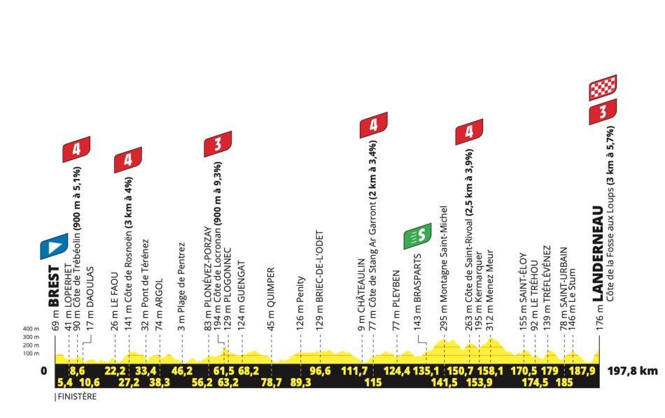 2021 Tour de France Grand départ Profil